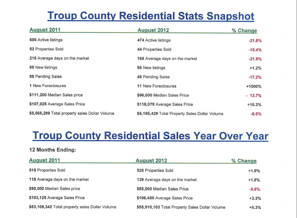 Troup County Residential Stats