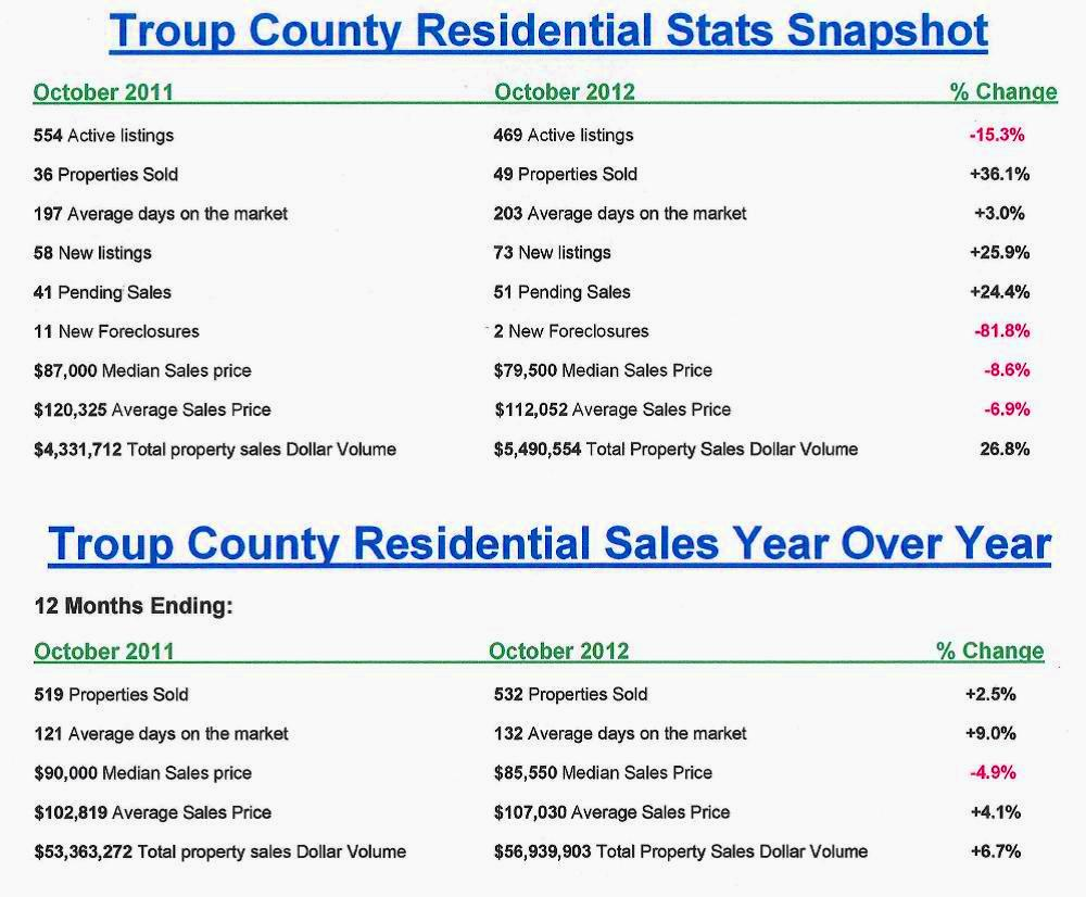Troup County Housing Stats Snapshot Oct 2012