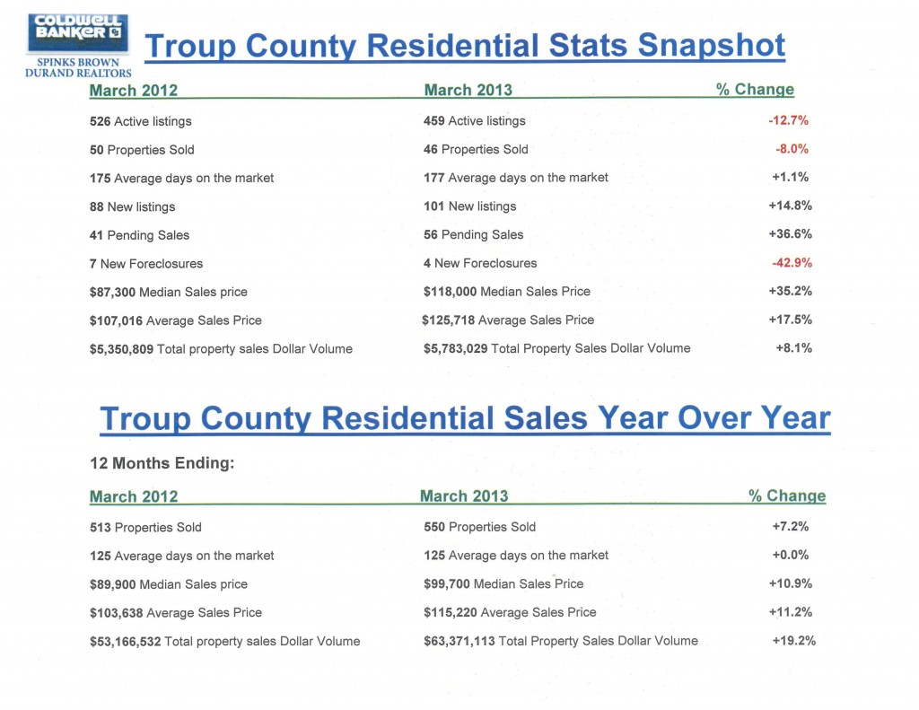 Troup County Housing Stats Snapshot March 2013