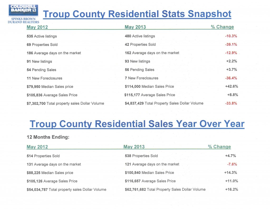 Troup County Housing Stats May 2013