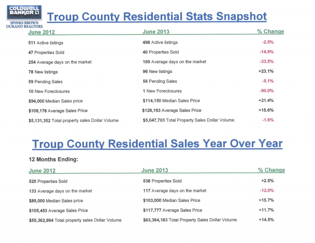 Troup County Housing Stats Snapshot June 2013 and 24 mos
