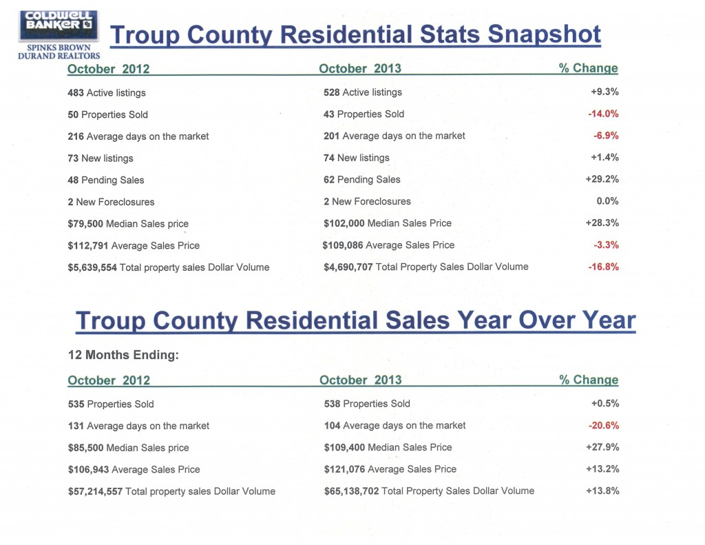 Troup County Housing Stats Snapshot Oct 2013